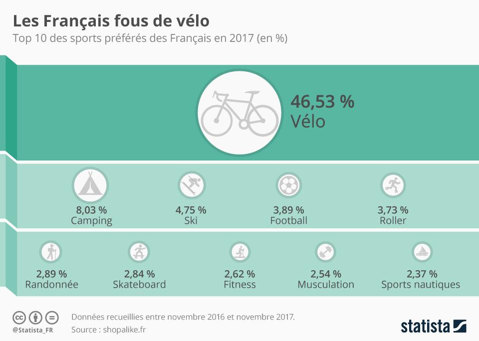Infographie: Les Français fous de vélo   Statista