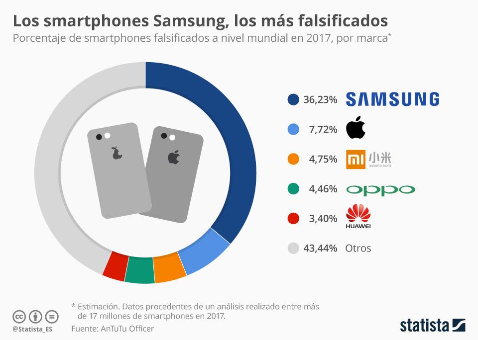 Infografía: Samsung, la mayor víctima de los falsificadores de smartphones en 2017 | Statista