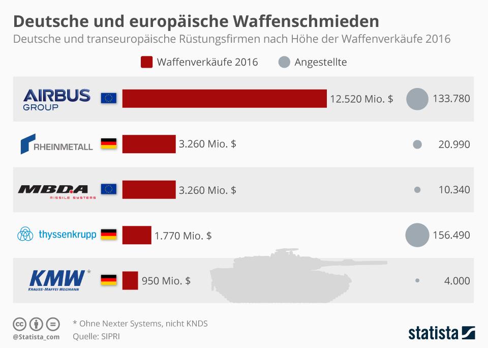 Infografik: Deutsche und europäische Waffenschmieden | Statista