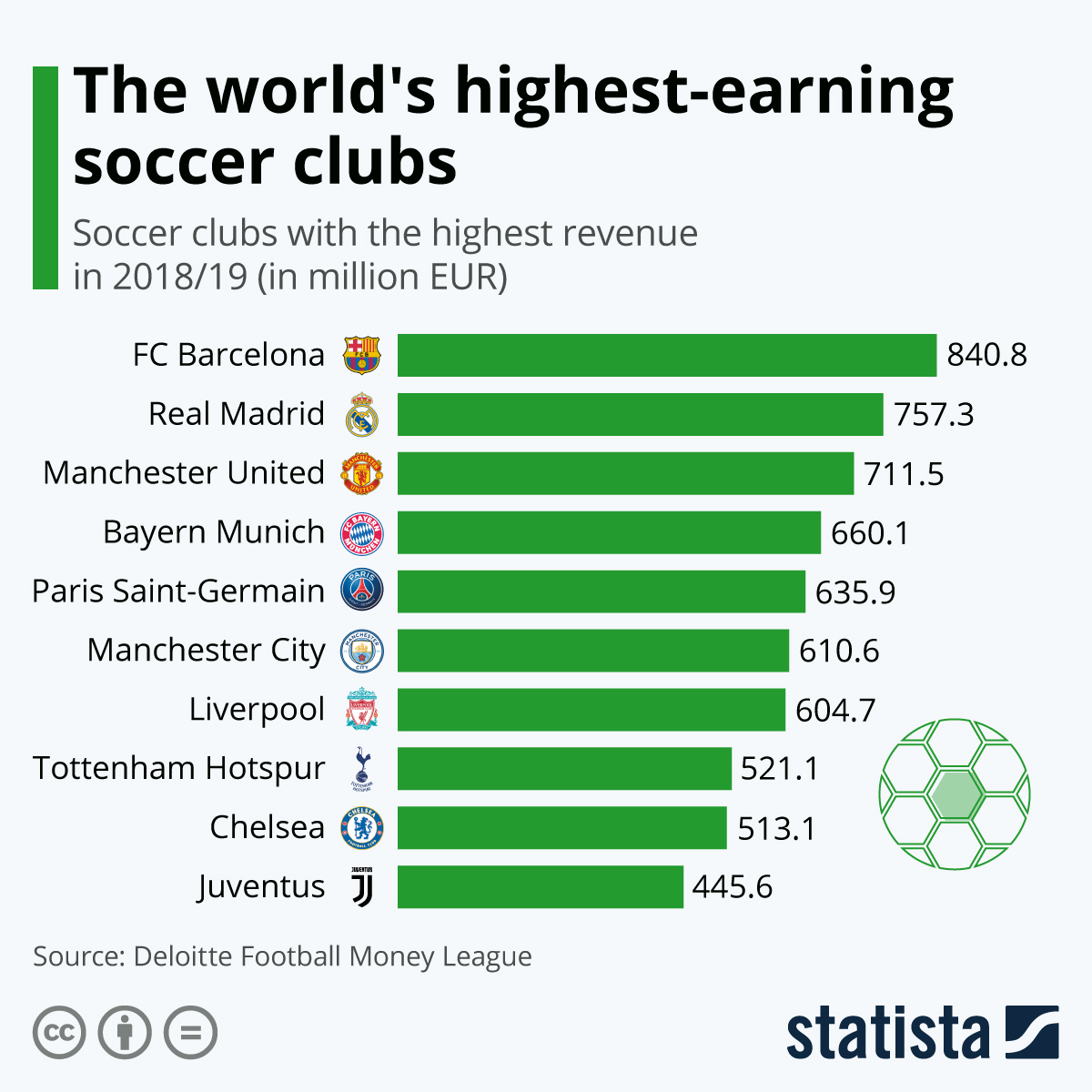 Word's highest earning soccer clubs