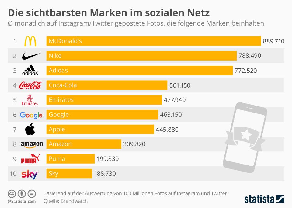 Infografik: Die sichtbarsten Marken im sozialen Netz | Statista