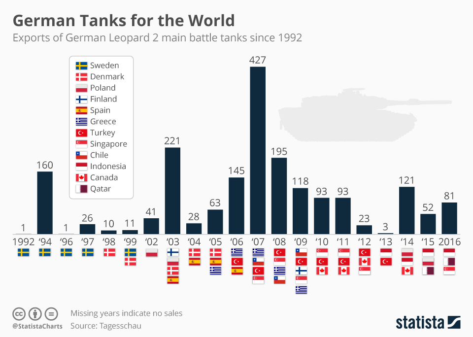 Infographic: German Tanks for the World   Statista