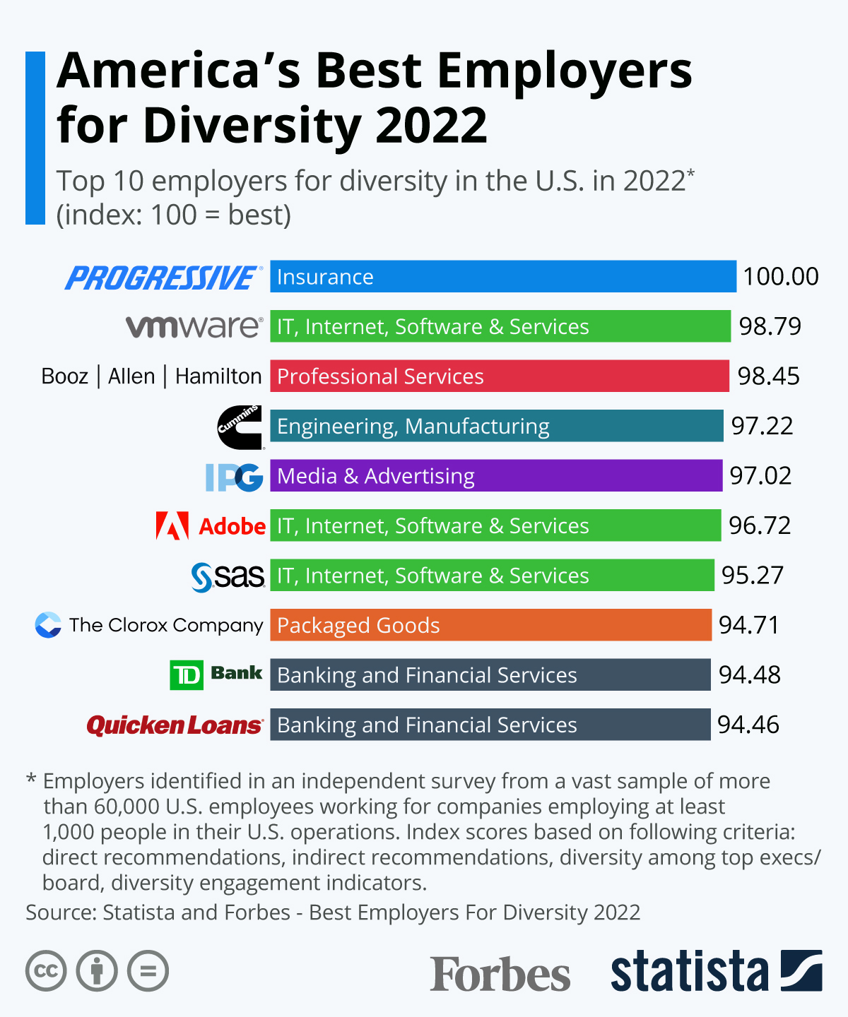 Infographic: America's Best Employers For Diversity In 2020 | Statista
