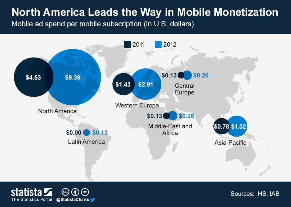 Infographic: North America Leads the Way in Mobile Monetization | Statista