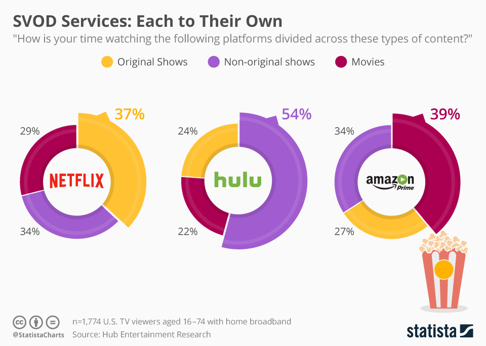 Infographic: SVOD Services: Each to Their Own   Statista