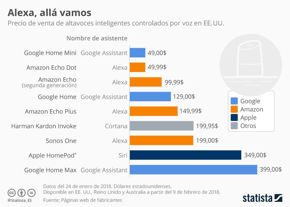Infografía: Los altavoces inteligentes más baratos (y más caros)   Statista