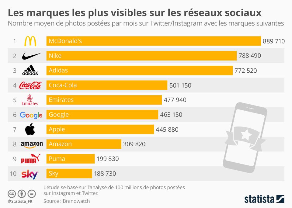 Infographie: Les marques les plus visibles sur les réseaux sociaux | Statista