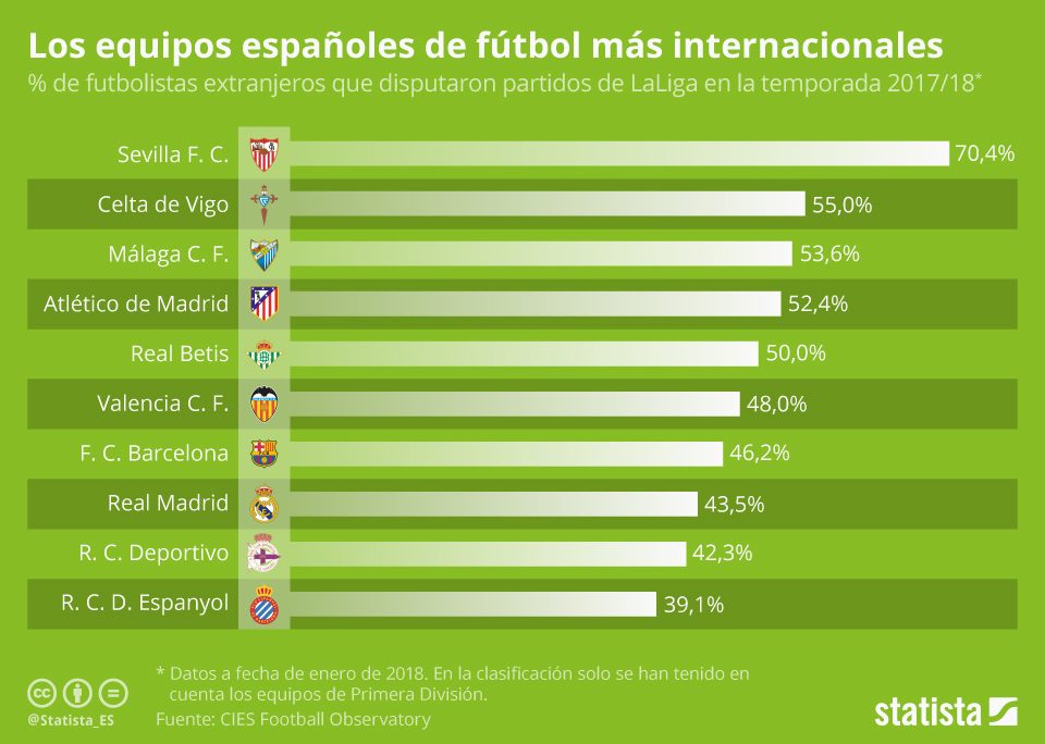 Infografía: El Sevilla F. C., el equipo de Primera División con la plantilla más internacional   Statista