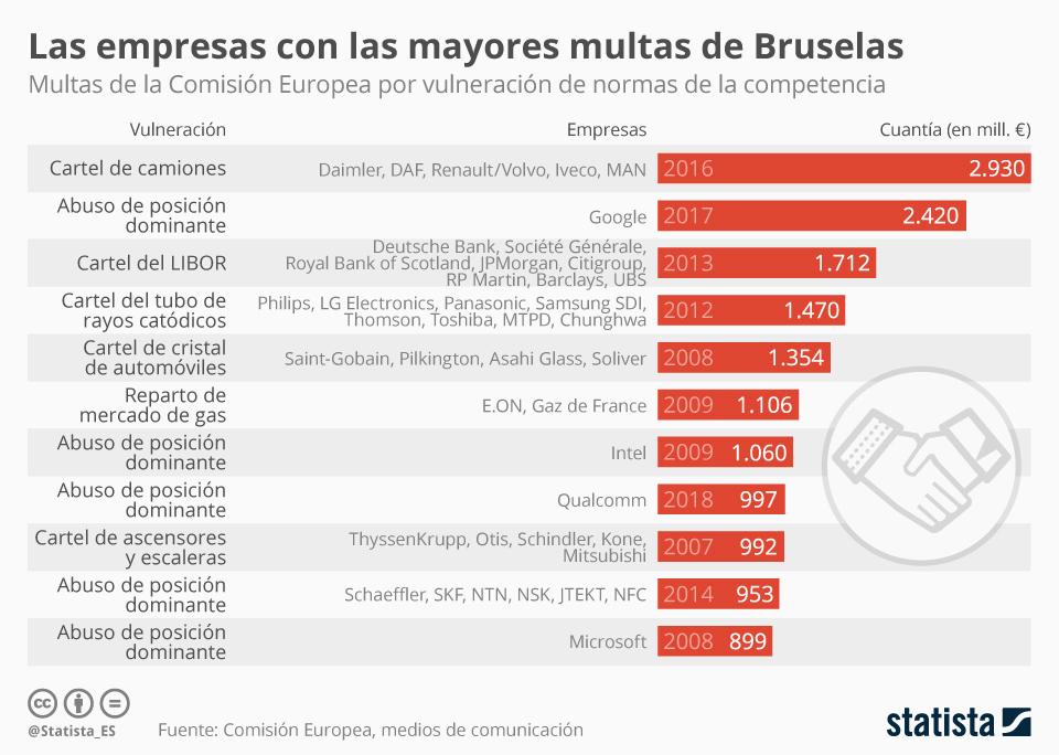 Infografía: Los mayores escarmientos de Bruselas a empresas | Statista