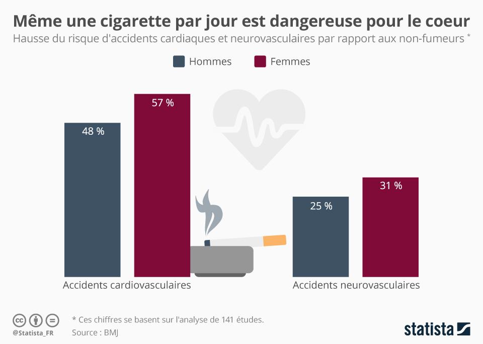 Infographie: Même une cigarette par jour est dangereuse pour le coeur | Statista