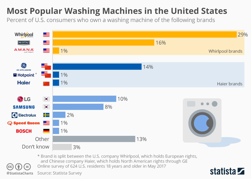 Infographic: Most Popular Washing Machines in the United States | Statista