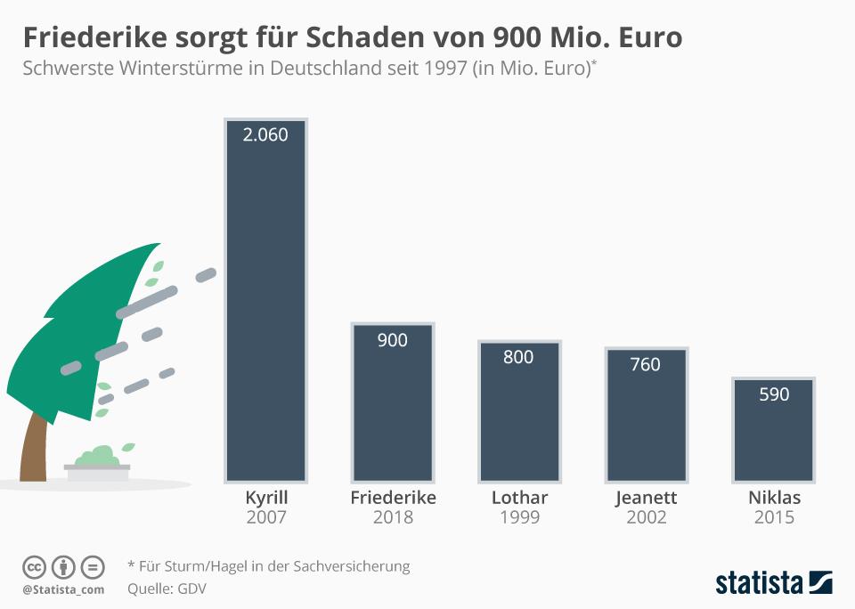 Infografik: Friederike sorgt für Schaden von 900. Mio. Euro   Statista