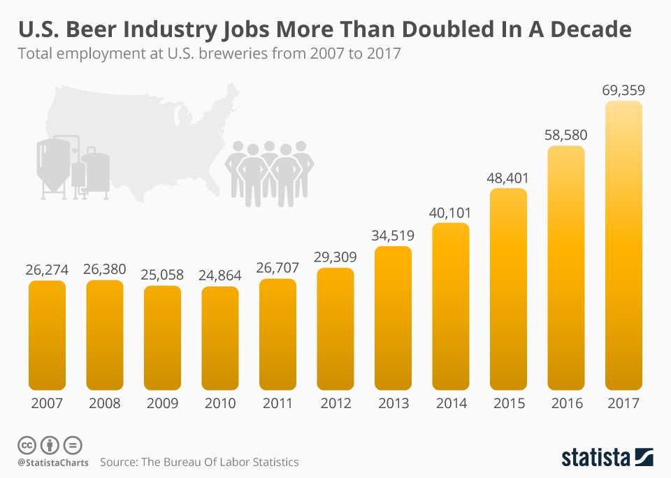 Infographic: U.S. Beer Industry Jobs More Than Doubled In A Decade | Statista