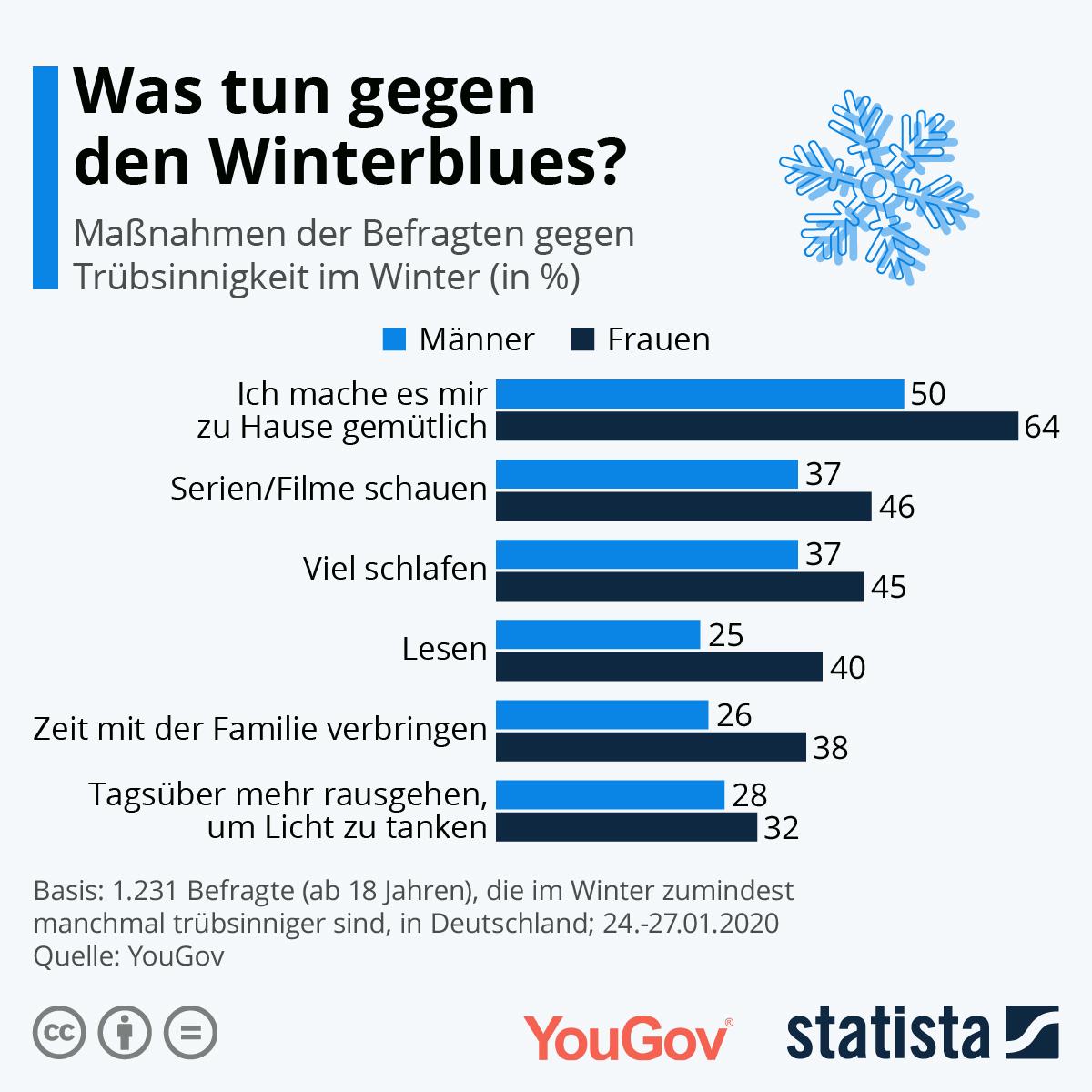 Infografik: Was tun gegen den Winterblues? | Statista