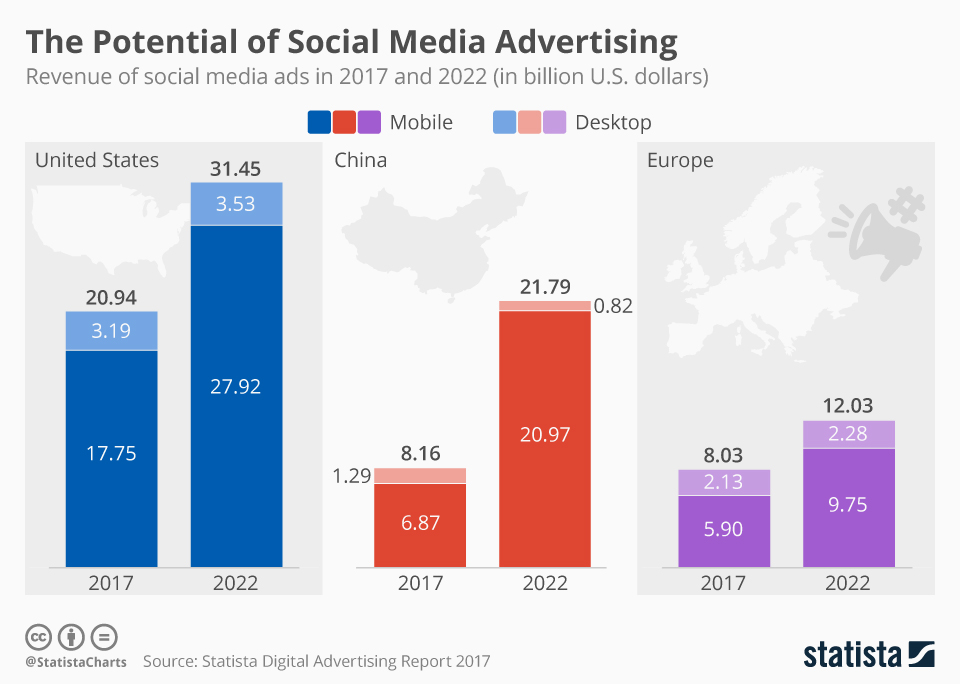 Infographic: The Potential of Social Media Advertising | Statista