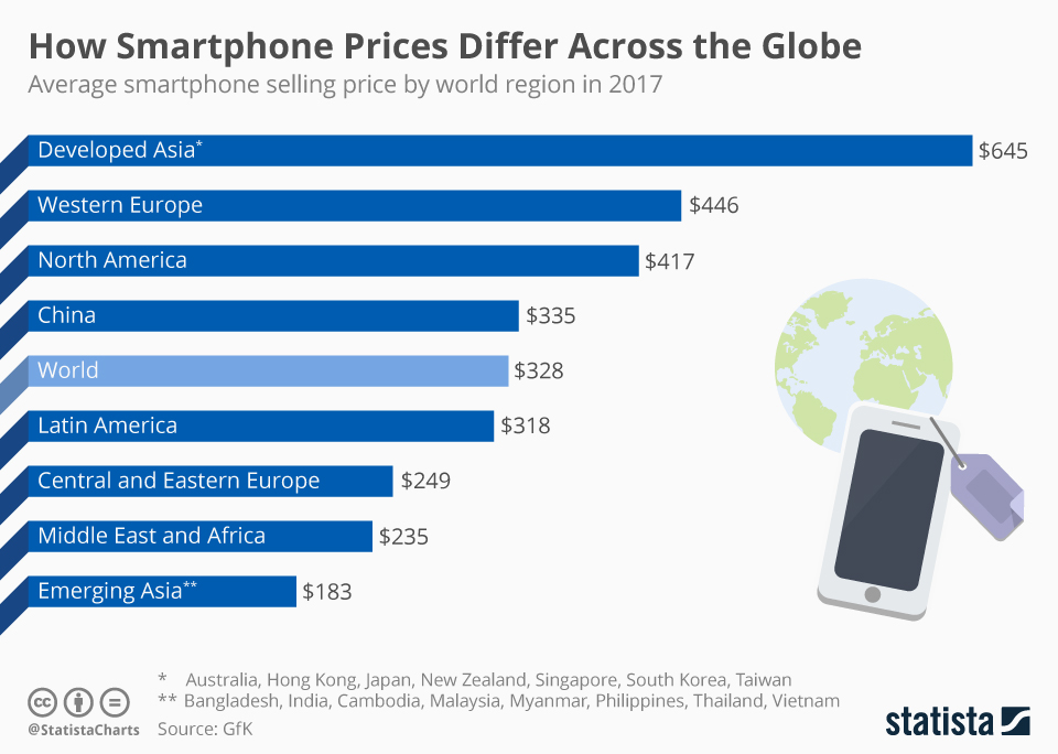Infographic: How Smartphone Prices Differ Across the Globe | Statista