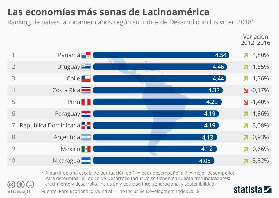 Infografía: Panamá, la economía más sana de Latinoamérica  | Statista