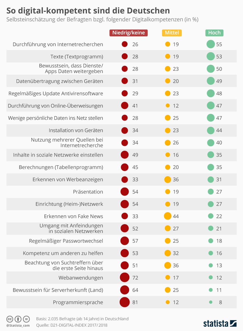 Infografik: So digital-kompetent sind die Deutschen | Statista