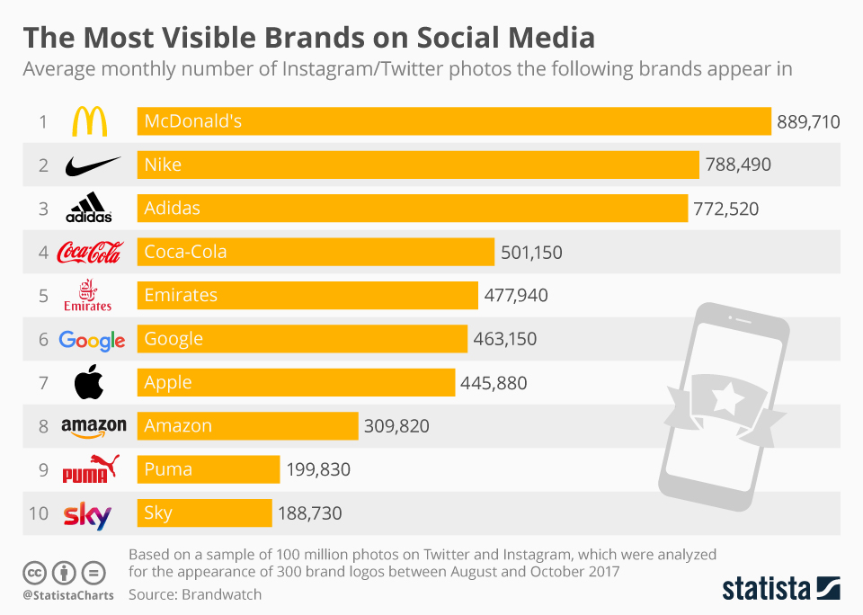 Infographic: The Most Visible Brands on Social Media | Statista