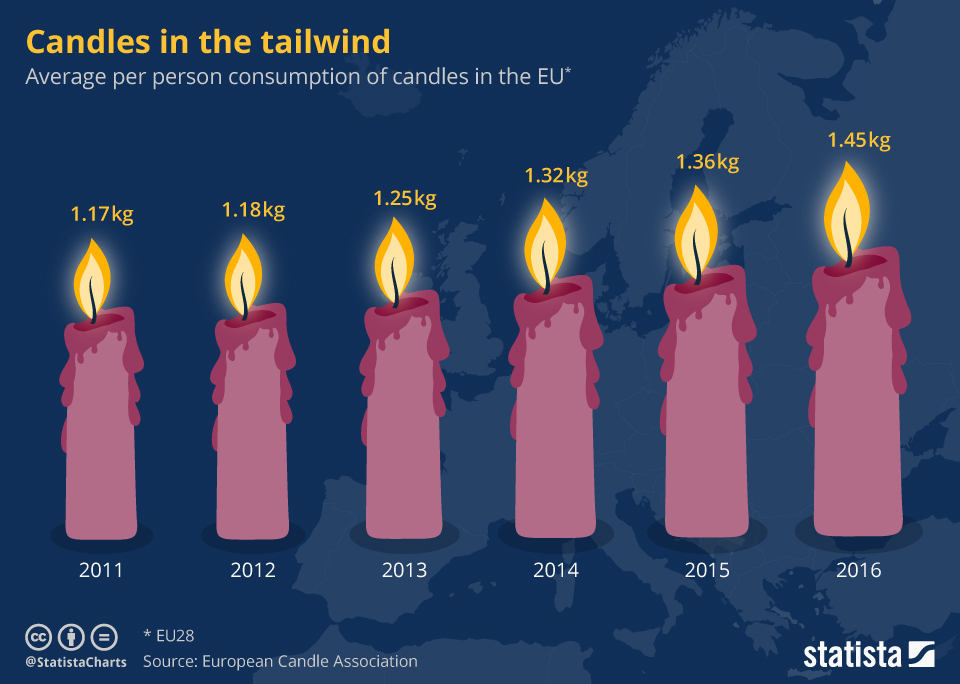 Infographic: Candles in the tailwind | Statista