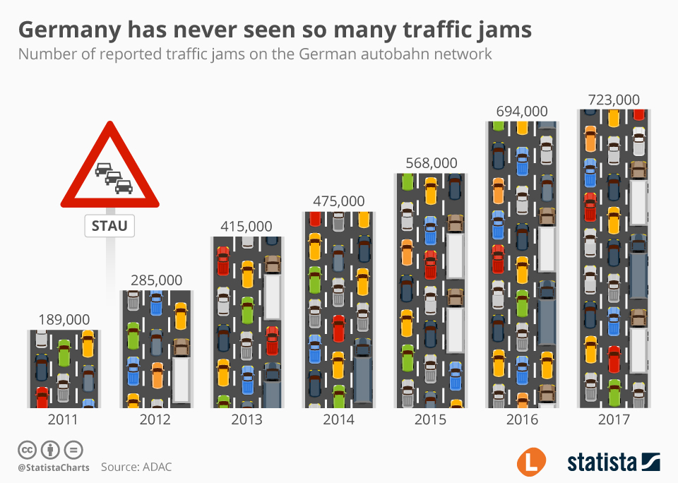 Infographic: Germany has never seen so many traffic jams    Statista