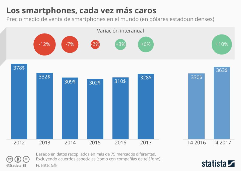 Infografía: El precio de los smartphones continuó en aumento en 2017   Statista