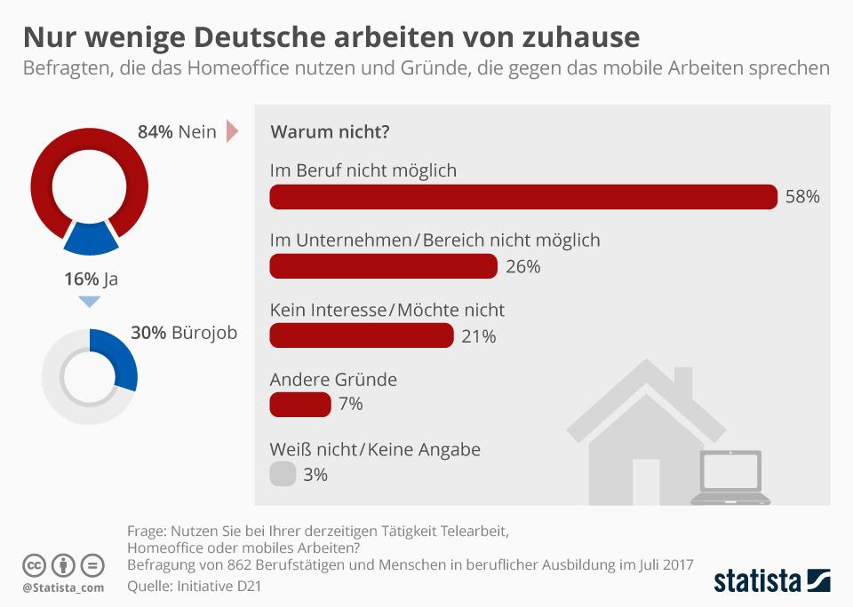 Infografik: Wenige Deutsche arbeiten im Homeoffice   Statista