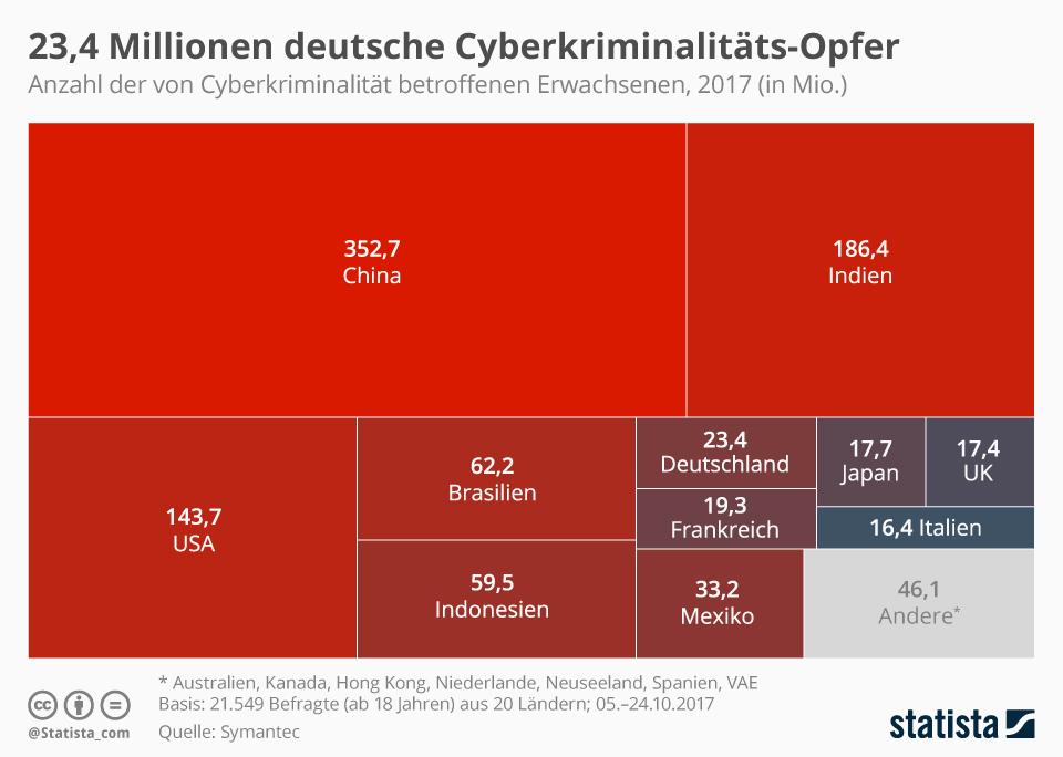 Infografik: 23,4 Millionen deutsche Cyberkriminalitäts-Opfer | Statista