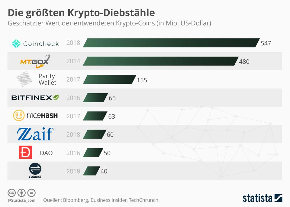 Infografik: Die größten Krypto-Diebstähle | Statista