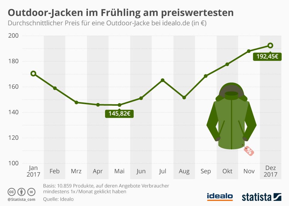 Infografik: Outdoor-Jacken im Frühling am preiswertesten | Statista