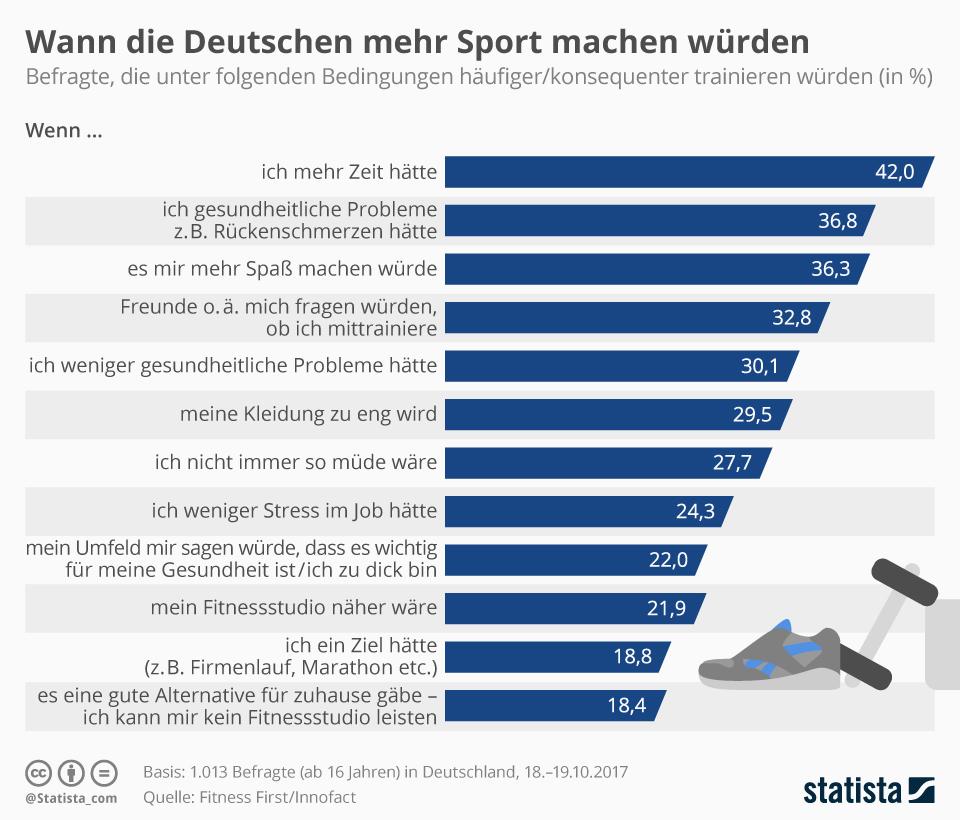 Infografik: Wann die Deutschen mehr Sport machen würden | Statista