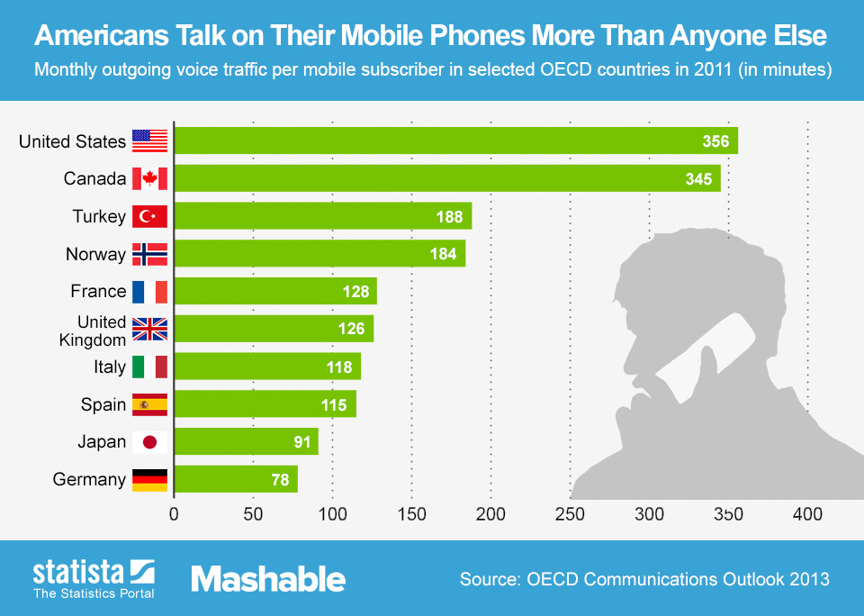 Infographic: Americans Talk on Their Mobile Phones More Than Anyone Else | Statista