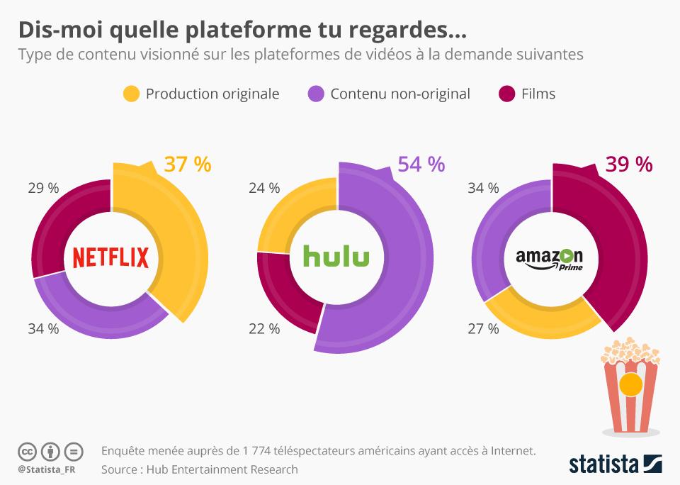 Infographie: Dis-moi quelle plateforme tu regardes... | Statista