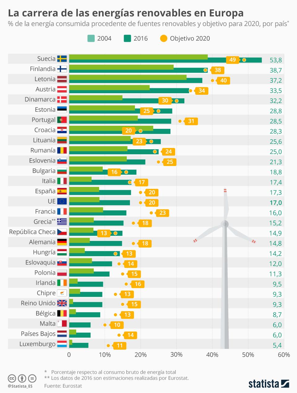 Infografía: España, por encima del consumo medio europeo de energía renovable en 2016 | Statista