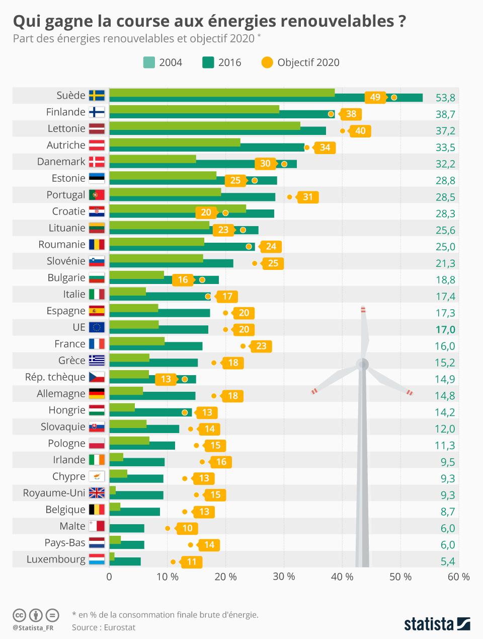 Infographie: Qui gagne la course européenne aux énergies renouvelables ? | Statista