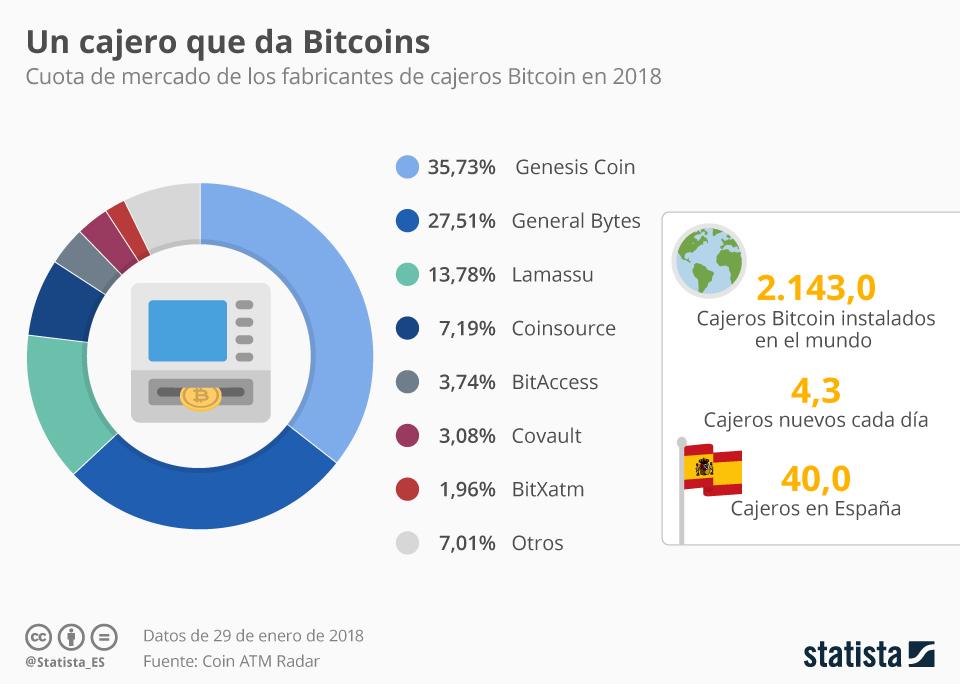 Infografía: Ya hay 40 cajeros de Bitcoin instalados en España | Statista