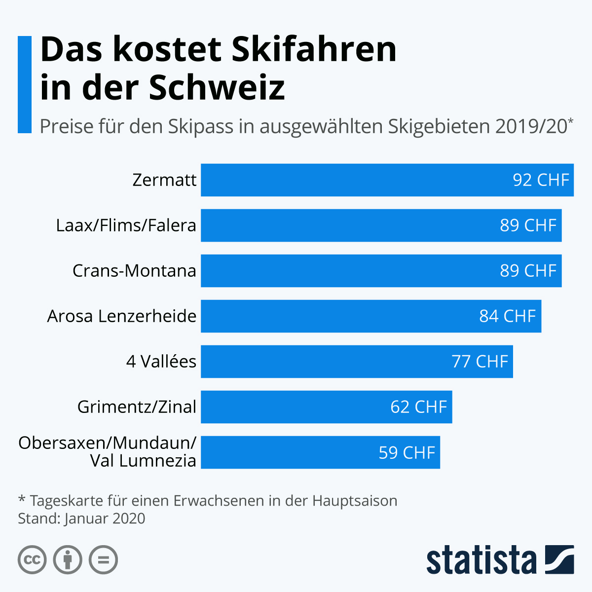 Infografik: Das kostet ein Skipass in der Schweiz | Statista