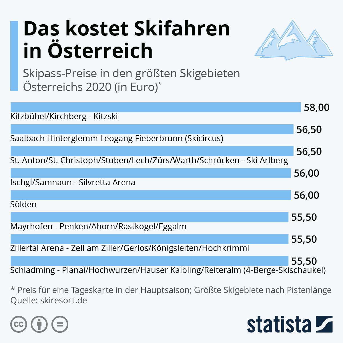 Infografik: Das kostet ein Skipass in Österreich | Statista