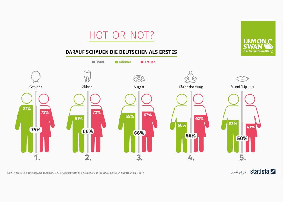 Infografik: Hot or not - Darauf schauen die Deutschen bei der Partnersuche als erstes | Statista
