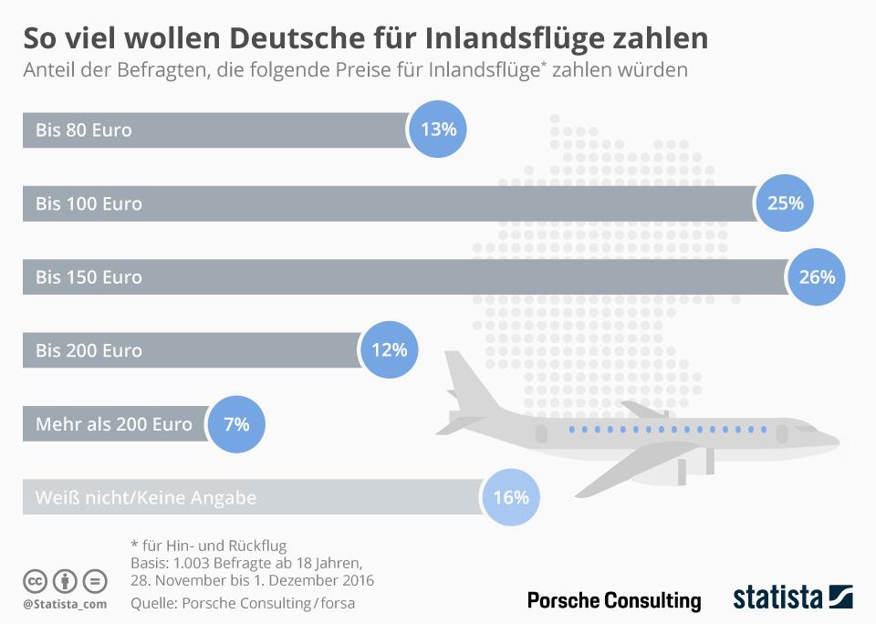 Infografik: So viel wollen Deutsche für Inlandsflüge zahlen | Statista