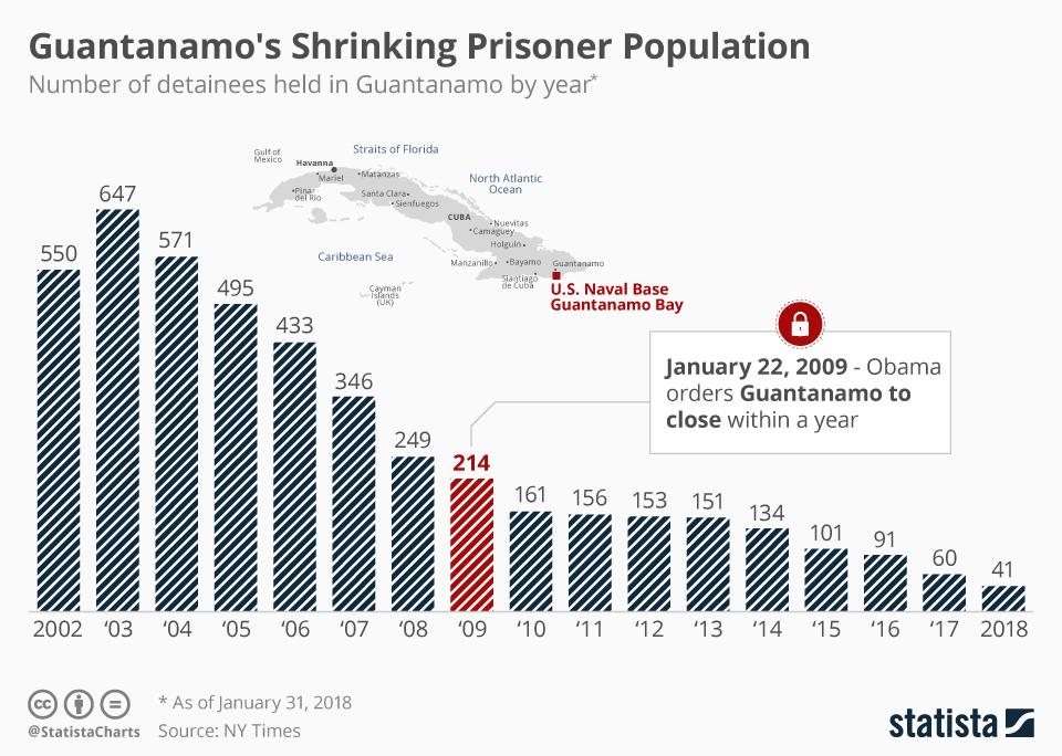 Infographic: Guantanamo's Shrinking Prisoner Population  | Statista