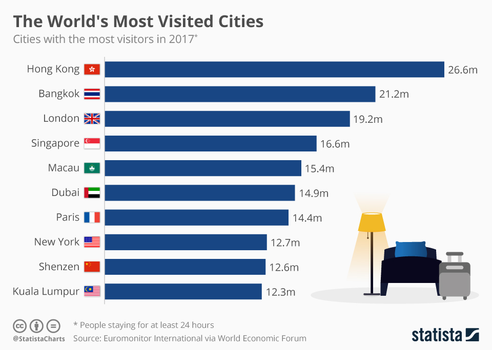 Infographic: The World's Most Visited Cities | Statista