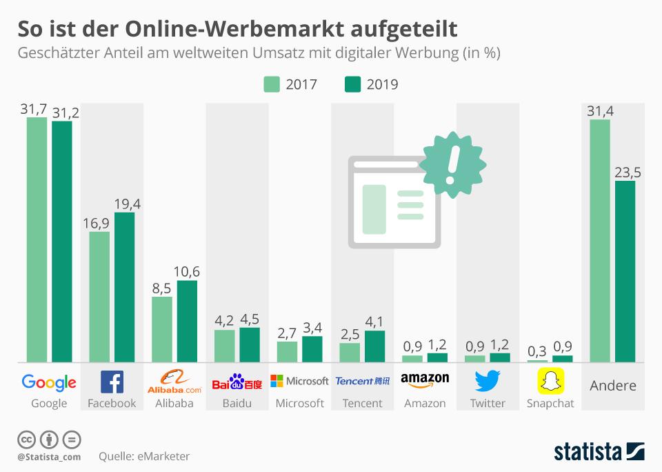 Infografik: So ist der Online-Werbemarkt aufgeteilt | Statista