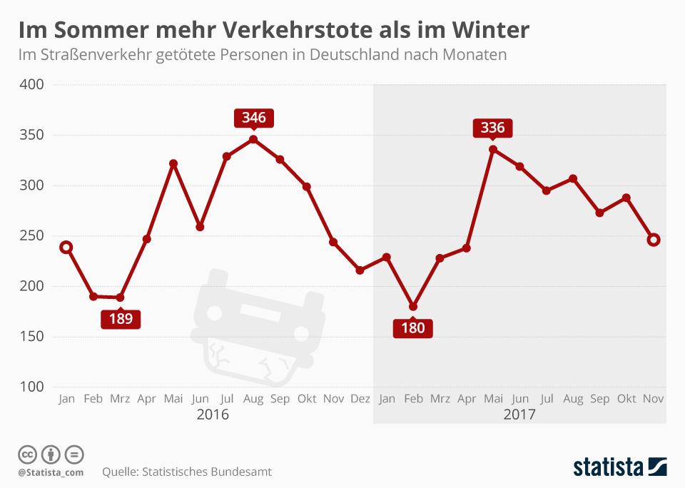 Infografik: Im Sommer mehr Verkehrstote als im Winter   Statista