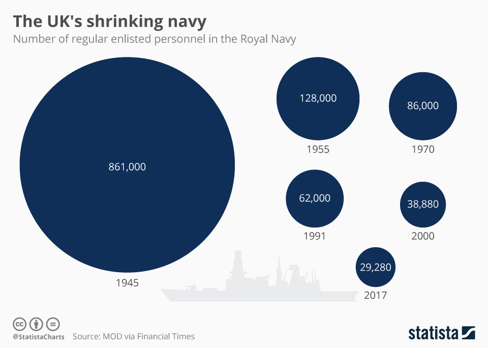 Infographic: The UK's shrinking navy  | Statista