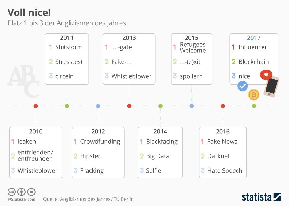 Infografik: Die Anglizismen des Jahres | Statista