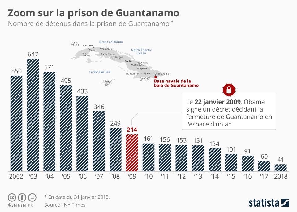 Infographie: Zoom sur la prison de Guantanamo | Statista