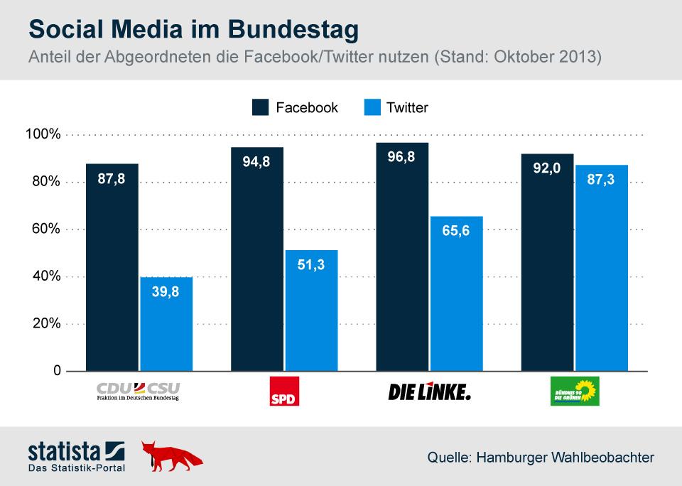 Infografik: 95 Prozent der Parlamentarier nutzen Social Media | Statista