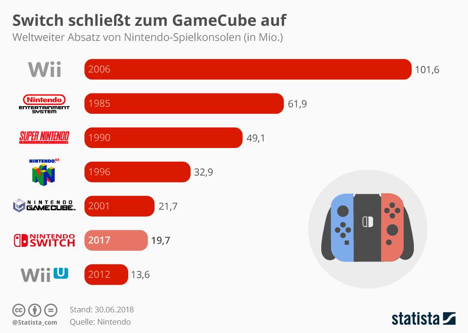 Infografik: Switch schließt zum GameCube auf | Statista