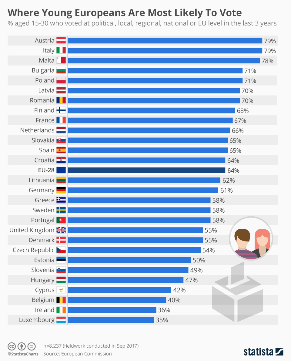 Infographic: Where Young Europeans Are Most Likely To Vote | Statista